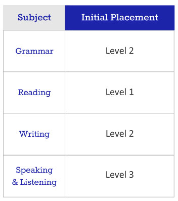 intensive english program placement